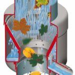 Regenfass Zubehör Regensammelautomat